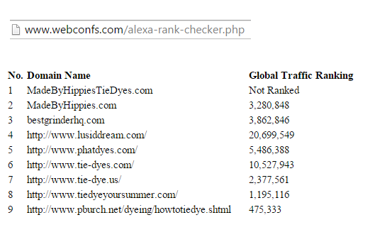Made By Hippies Domain Rankings